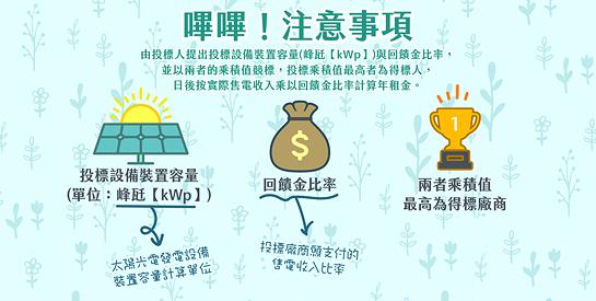 積極標租國有土地供設置太陽光電發電設備使用